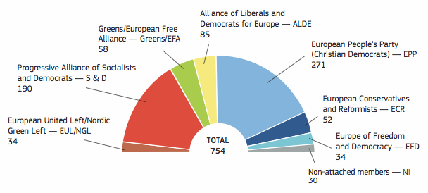 Eu Parliament Groups