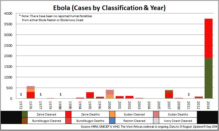 Ebola Graph 2014